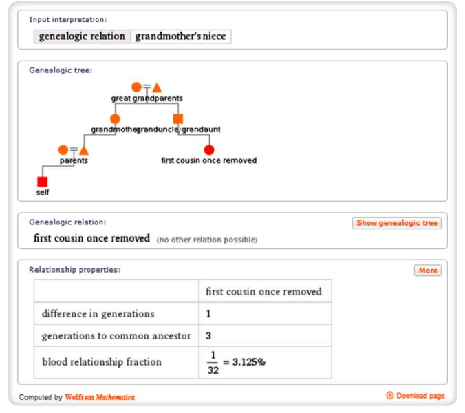 Did you know that Wolfram Alpha can help you better understand family relationships including blood fraction percentages between you and a specific ancestor?