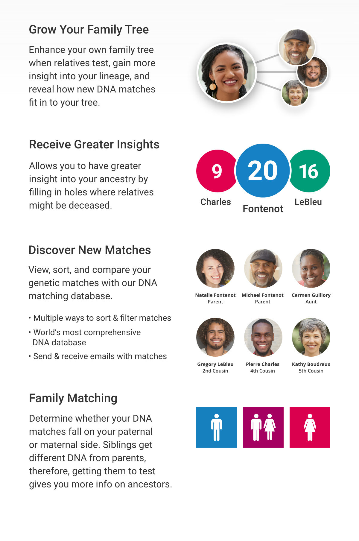 Stock up on Family Finder DNA test for your family reunion this summer - just $49 USD!